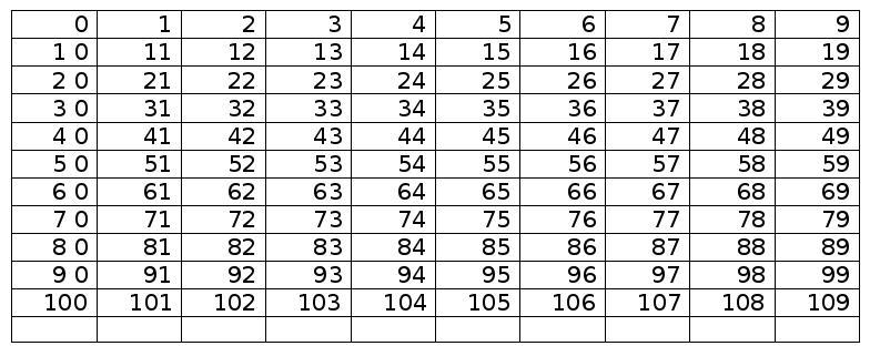 Mathsansbosse 94 Le tableau des nombres à partir de 0 | Préparations de classe, Fiches d ...
